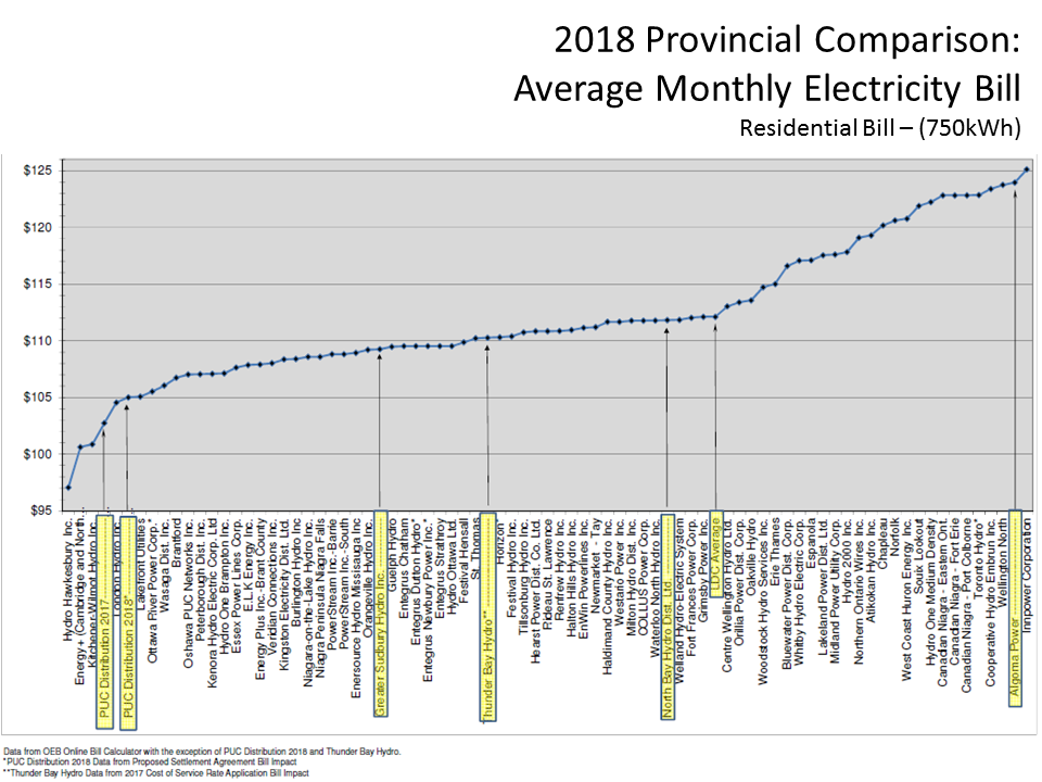 Cost Of Electricity In Ontario >> Rates Sault Ste Marie Puc